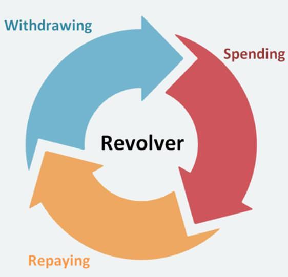 revolving krediet betekenis